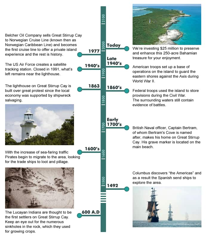 Great Stirrup Cay Timeline